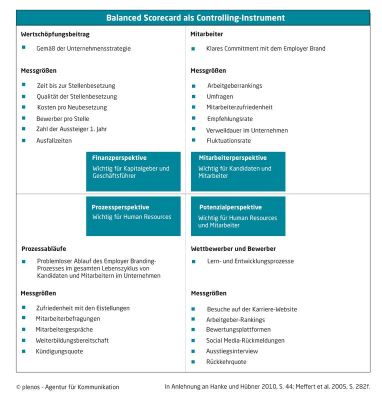 Balanced Scorecard für Employer Branding ©plenos - Agentur für Kommunikation
